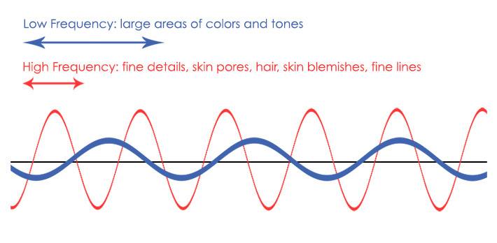 Low Frequency and High Frequency Visualization